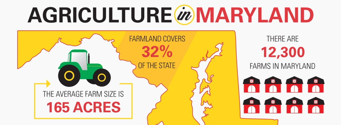 agriculture-in-maryland-header